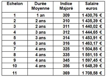 Combien gagne une aide soignante revenu salaire net moyen - Grille salaire aide soignante en suisse ...